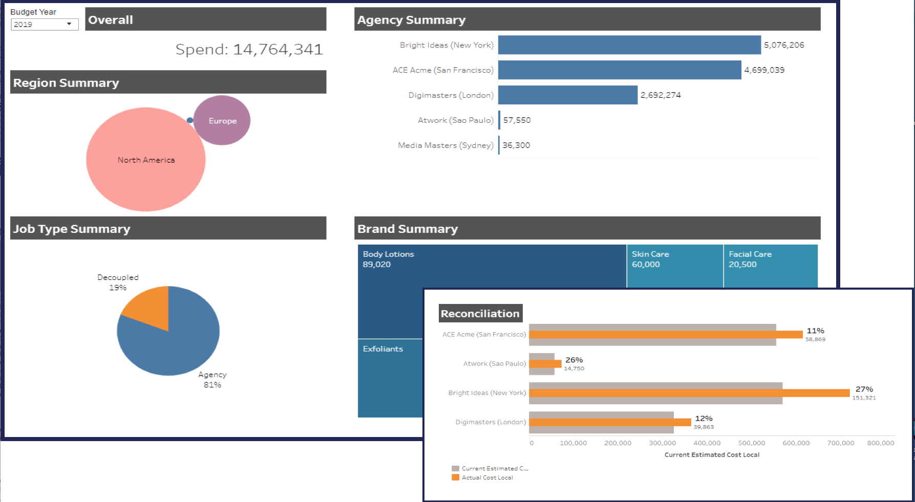 Clients access powerful custom dashboards to inform their production spend management policies  pm