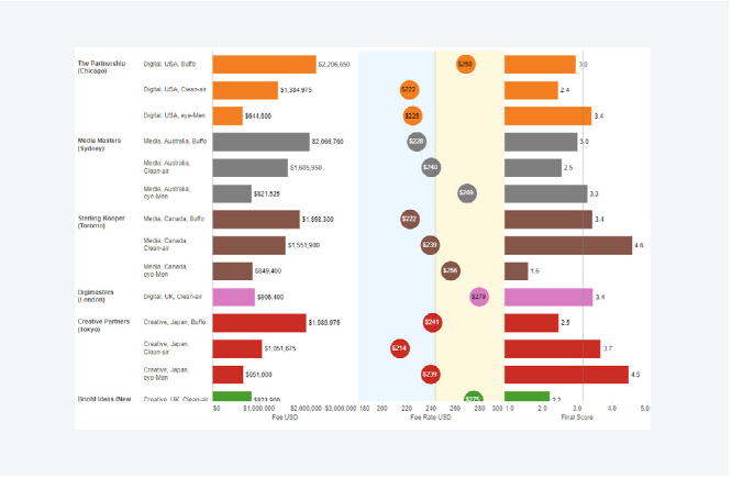 Dashboards provide powerful views of scope data