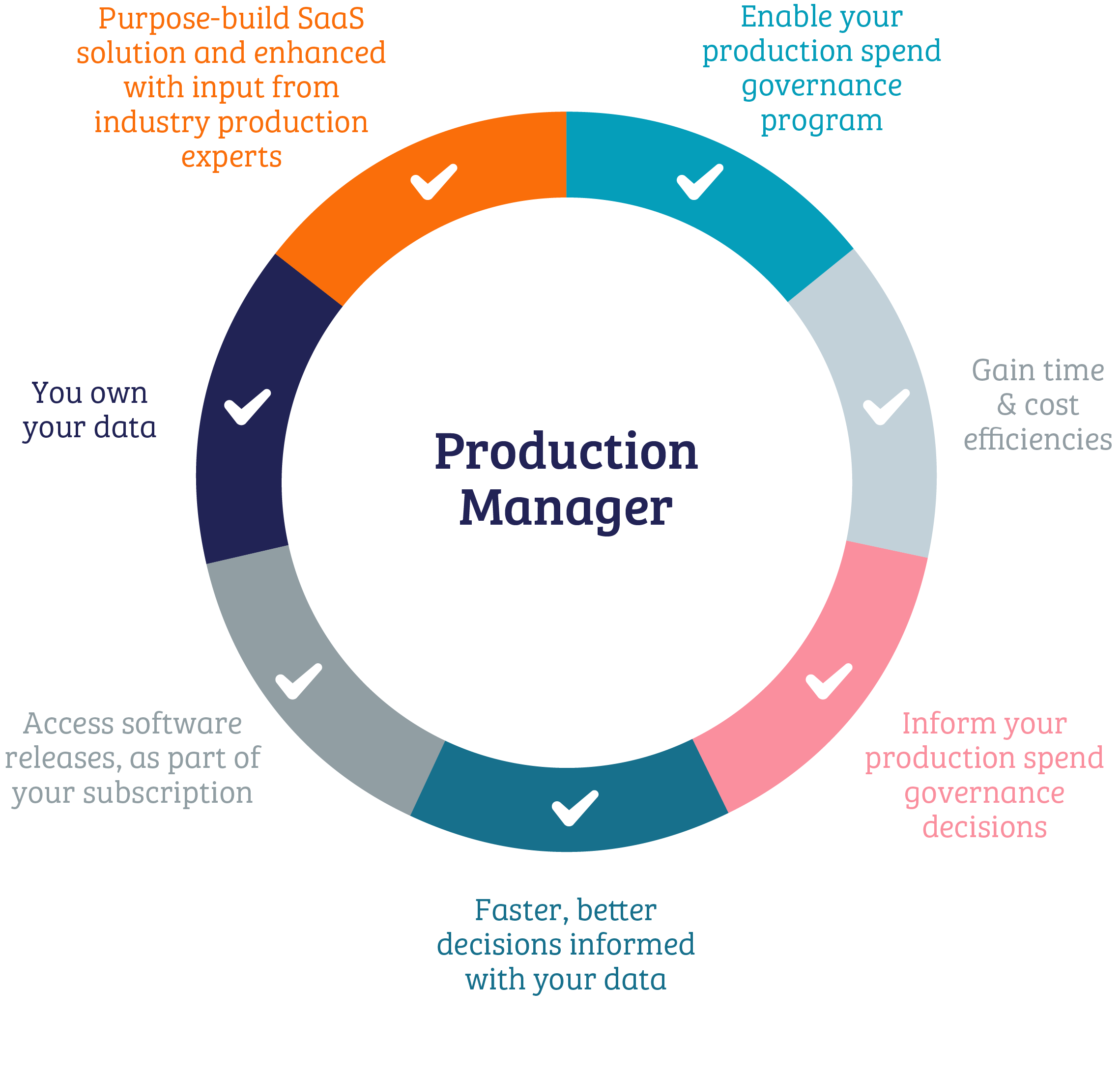 Decideware Benefits Graphic (Retainer)_Jun21-