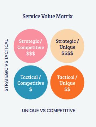 Service Value Matrix
